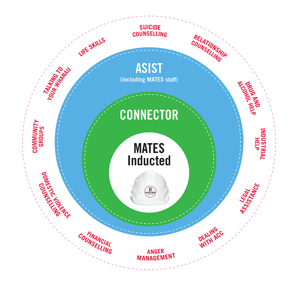 MATES in Construction NZ | MATES on site | Mental health in construction